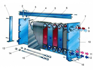 Теплообменник пластинчатый производители битермический теплообменник чертежи